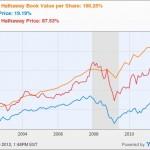 Изменение стоимости Berkshire Hathaway с 2002 по 2012