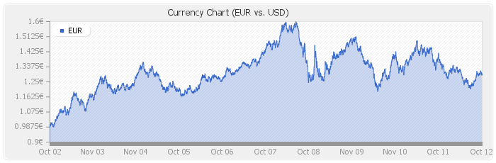 EUR vs USD 10 years chart 2002 to 2012