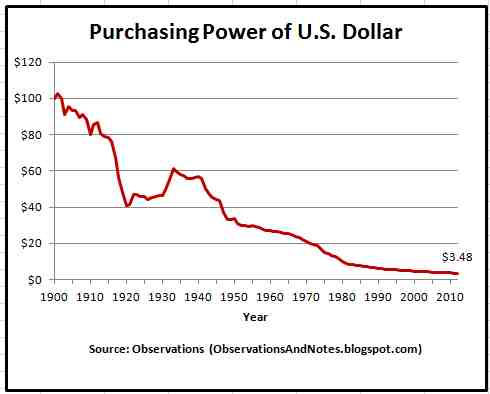 Purchasing Power of U.S. Dollar 1900 to 2010 year