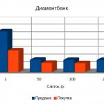 Цены на золото в банках Украины, октябрь 2012