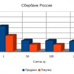 Сбербанк России цены на золото, октябрь 2012