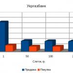 Укргазбанк цены на золото, октябрь 2012