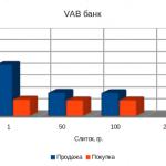 VAB банк цены на золото, октябрь 2012