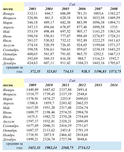 Показатели средней заработной платы, утвержденные Пенсионным фондом Украины