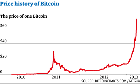 Price History of Bitcoin 2010 to 2013