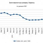 Украина — Сегодня - в графиках, и без комментариев...