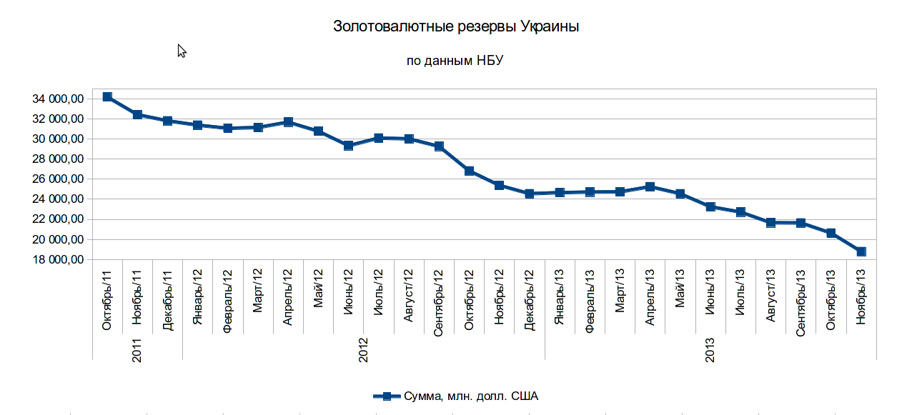 Gold and foreign currency reserves of Ukraine