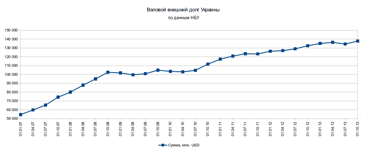 Gross external debt of Ukraine
