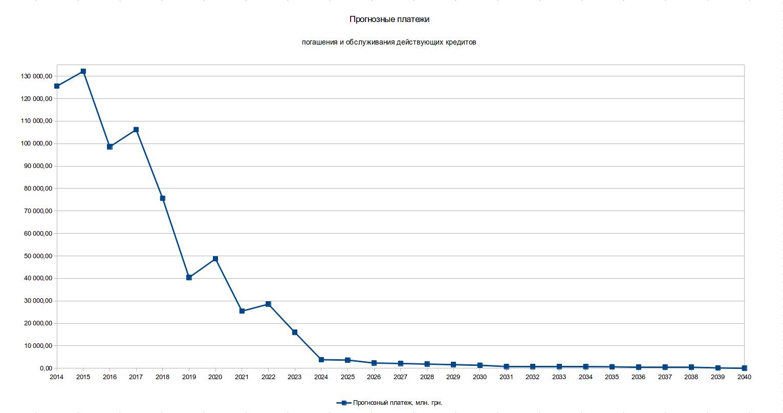 График прогнозных платежей по погашению и обслуживанию существующих на сегодня кредитов 2014 2040 год