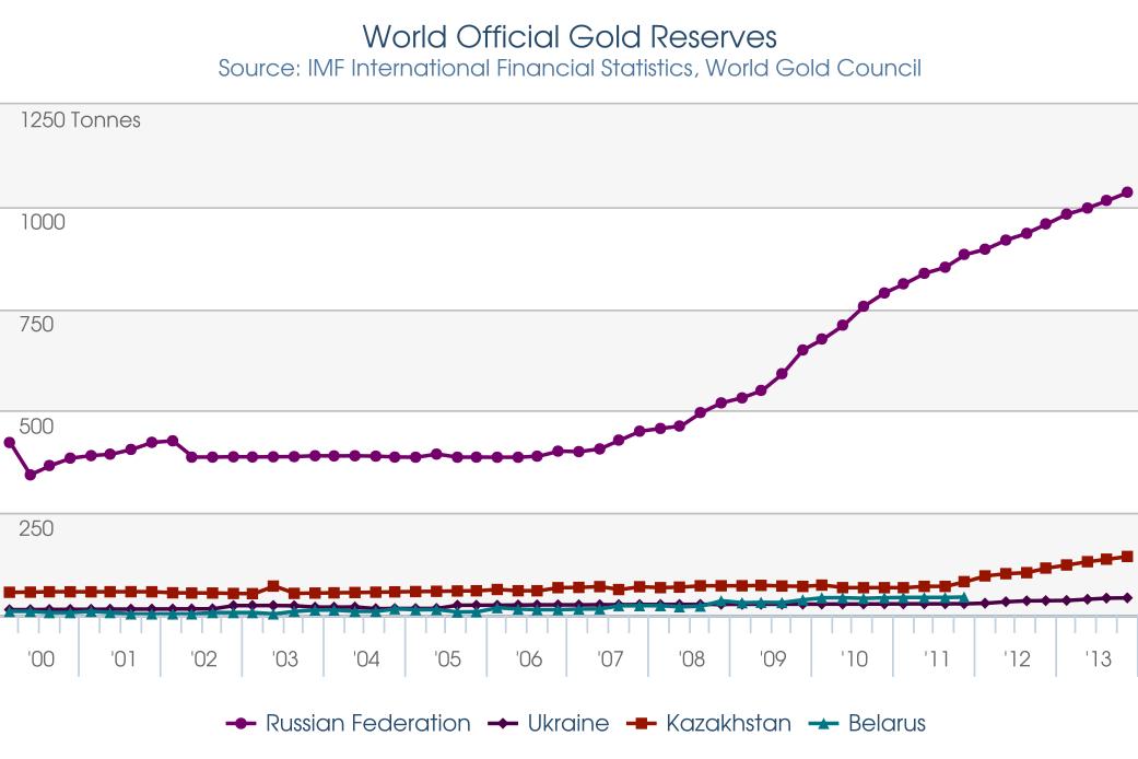 World Official Gold Reserves as of Y2000 to Y2013