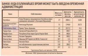 Банки, куда в ближайшее время могут ввести временную администрацию