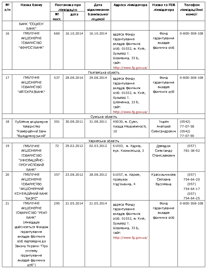Banks on bankruptcy 5 20.11.2014 / Перелік банків України, які знаходяться на ліквідації За станом на 20.11.2014