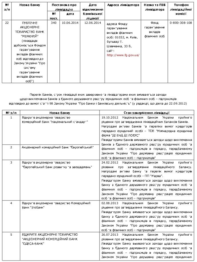 Banks on bankruptcy 6 20.11.2014 / Перелік банків України, які знаходяться на ліквідації За станом на 20.11.2014