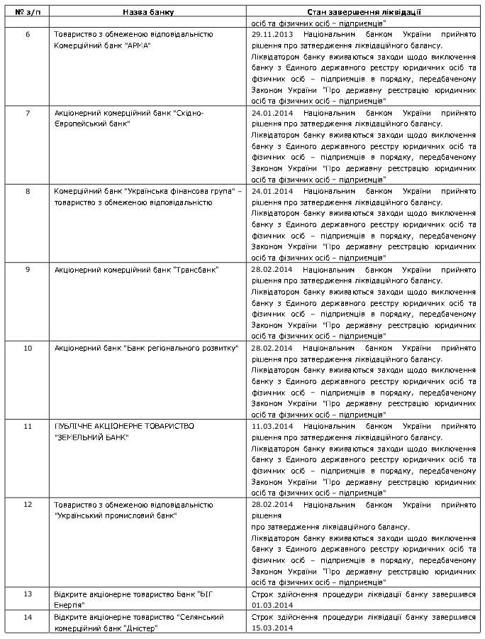 Bankruptcy 7 20 11 2014 перелік банків україни