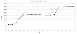 rates 1996-2013