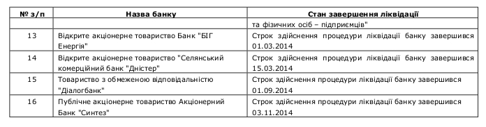 Banks on liquidation 17.01.2015 08