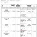 Перелік банків України, які знаходяться на ліквідації за станом на 22.04.2015р.