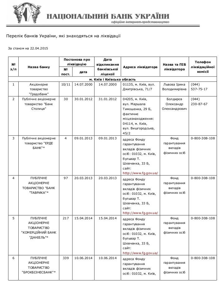 Compulsory banking liquidation 1 /  Перелік банків України, які знаходяться на ліквідації за станом на 22.04.2015р.