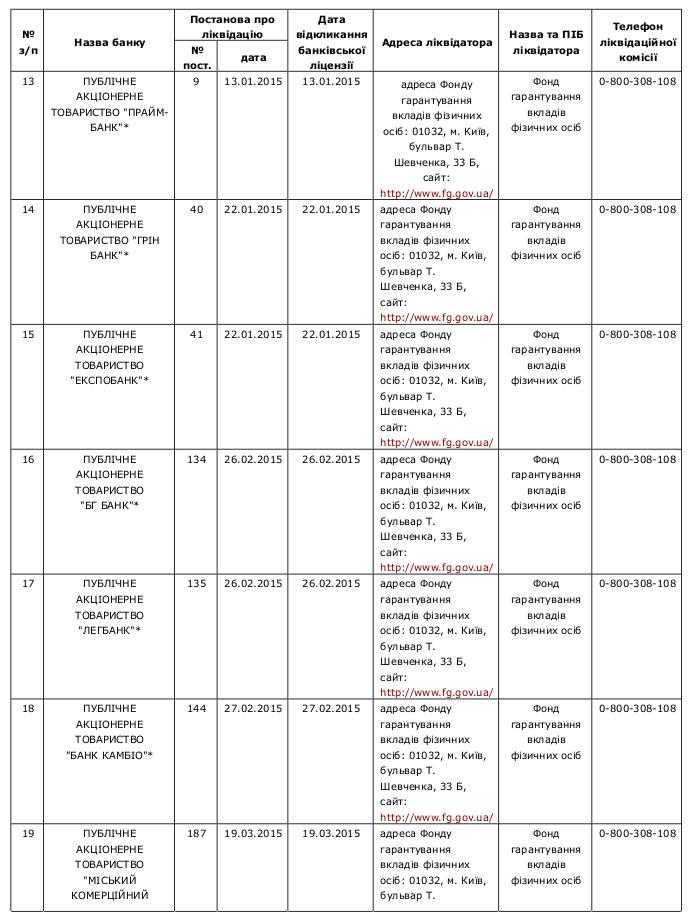 Compulsory banking liquidation 3 /  Перелік банків України, які знаходяться на ліквідації за станом на 22.04.2015р.