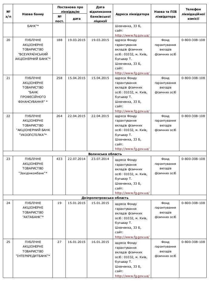 Compulsory banking liquidation 4 /  Перелік банків України, які знаходяться на ліквідації за станом на 22.04.2015р.