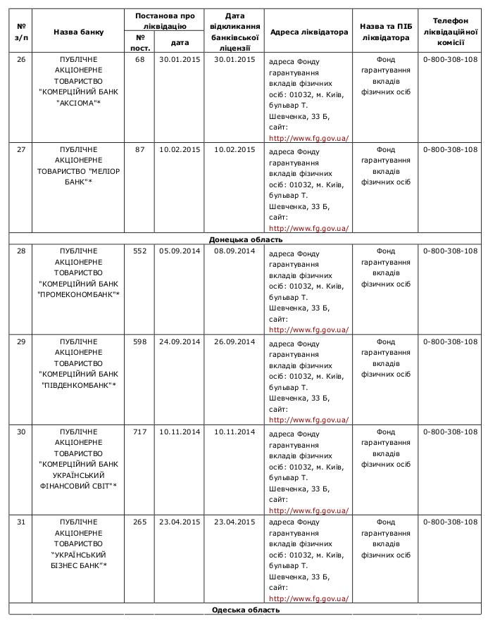 Compulsory banking liquidation 5 /  Перелік банків України, які знаходяться на ліквідації за станом на 22.04.2015р.
