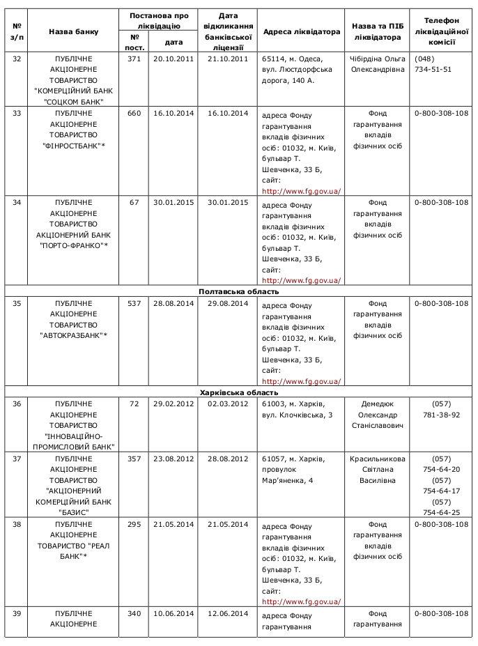 Compulsory banking liquidation 6 /  Перелік банків України, які знаходяться на ліквідації за станом на 22.04.2015р.