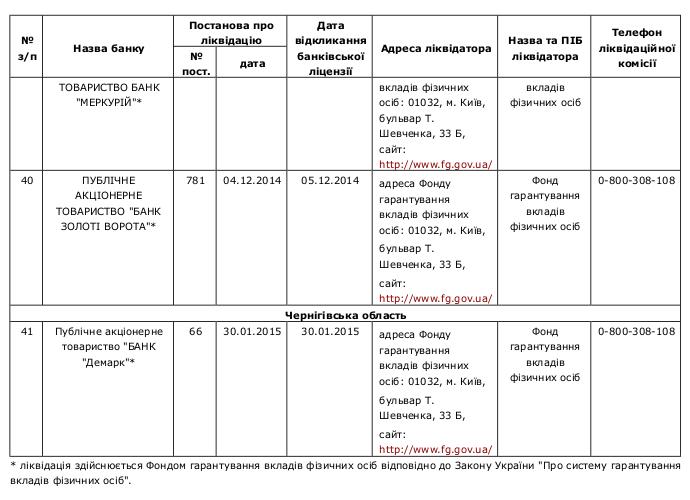 Compulsory banking liquidation 7 /  Перелік банків України, які знаходяться на ліквідації за станом на 22.04.2015р.
