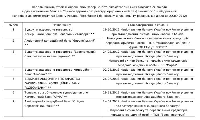 Compulsory banking liquidation 8 /  Перелік банків України, які знаходяться на ліквідації за станом на 22.04.2015р.