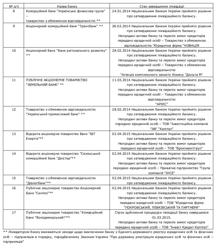Compulsory banking liquidation 9 /  Перелік банків України, які знаходяться на ліквідації за станом на 22.04.2015р.