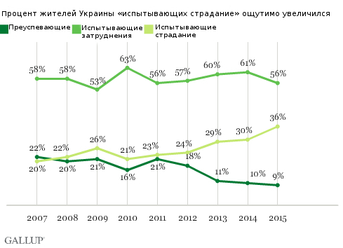 Percentage Suffering Rises to New High in Ukraine