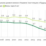 Рейтинг уровня жизни украинцев достиг наинизшей отметки