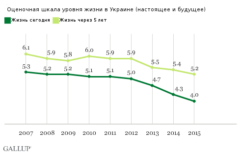 Present, Future Life Evaluations at New Lows in Ukraine