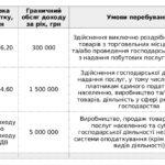 Податківці нагадали про випадки збільшення ставки податку для ФОП «єдинників»
