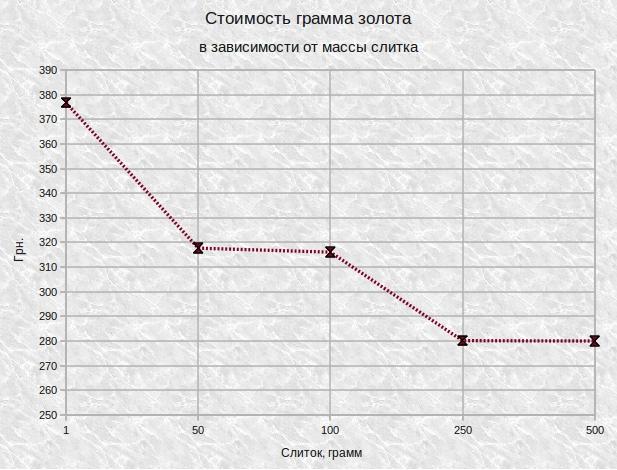 Стоимость грамма золота в зависимости от веса слитка