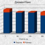Возможные операции с золотом на Украинском рынке банковских металлов