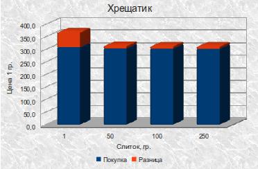 Банк Крещатик